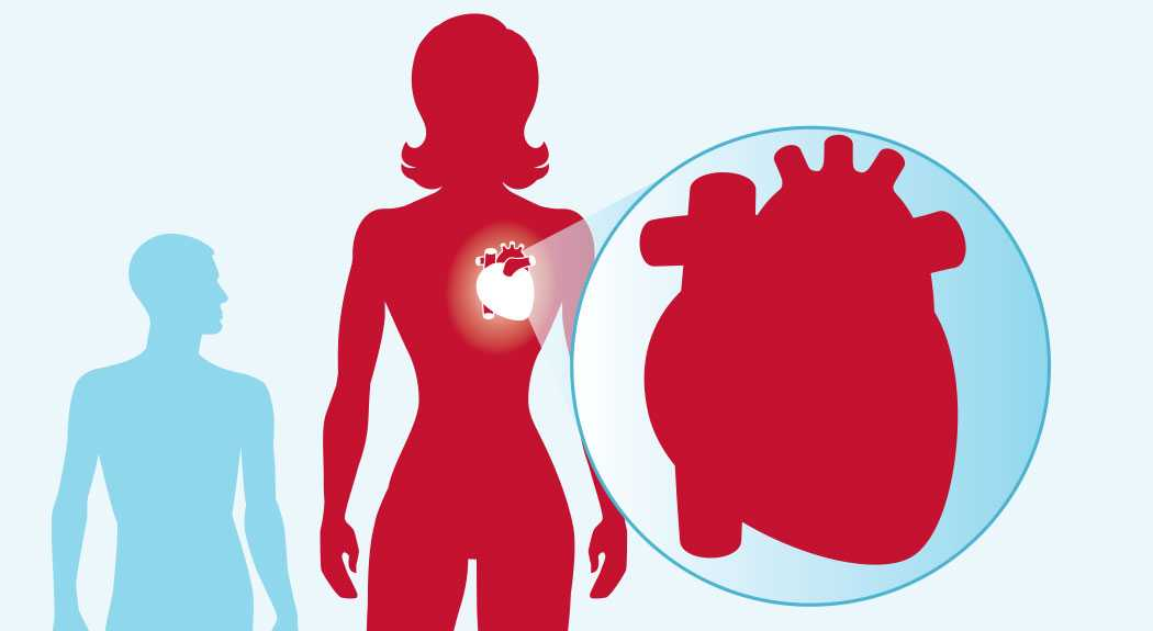 Early symptoms of heart disease